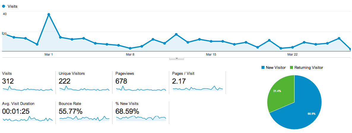 Example of Google Analytics